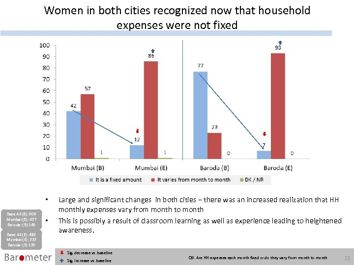 Women in both cities recognized now that household expenses were not fixed • Base