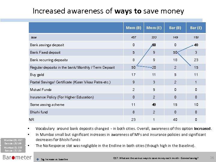 Increased awareness of ways to save money Mum (B) Mum (E) Bar (B) Bar