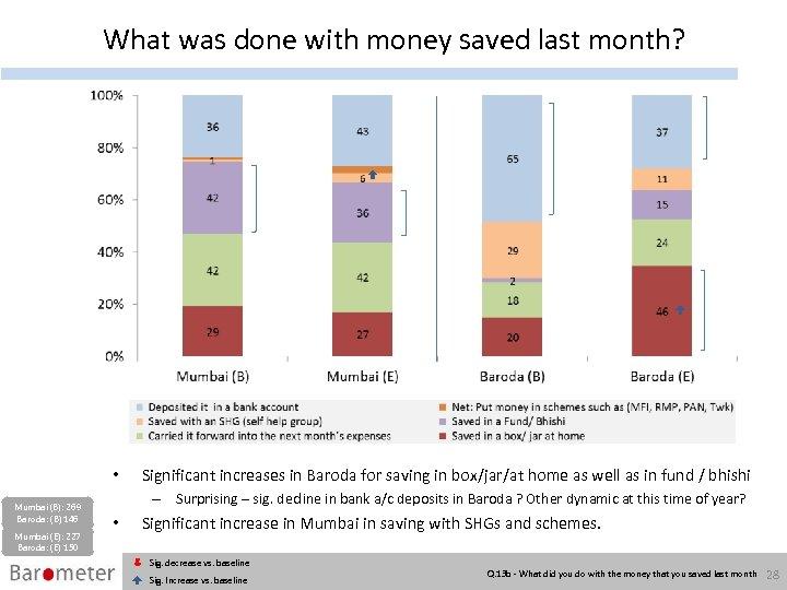 What was done with money saved last month? • Mumbai (B): 269 Baroda: (B)