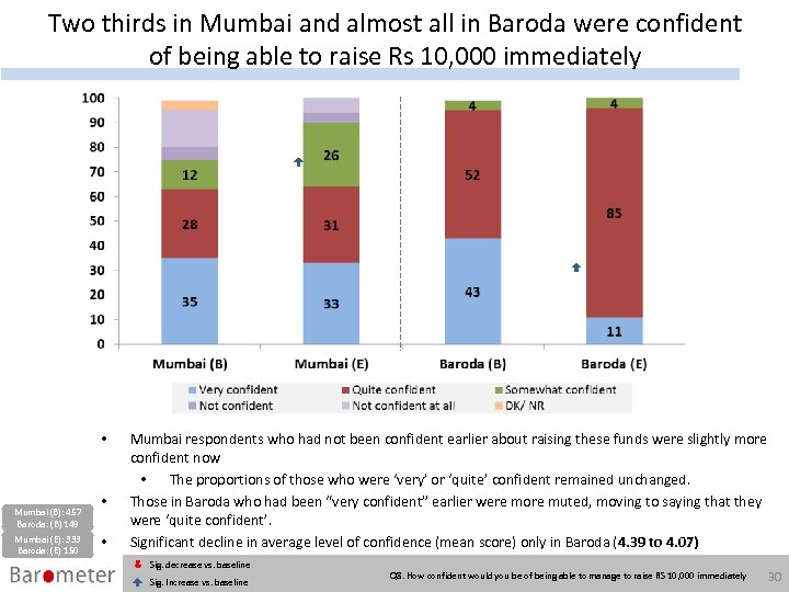 Two thirds in Mumbai and almost all in Baroda were confident of being able