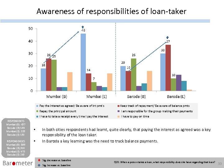Awareness of responsibilities of loan-taker RESPONDENTS Mumbai (B): 457 Baroda: (B) 149 Mumbai (E):