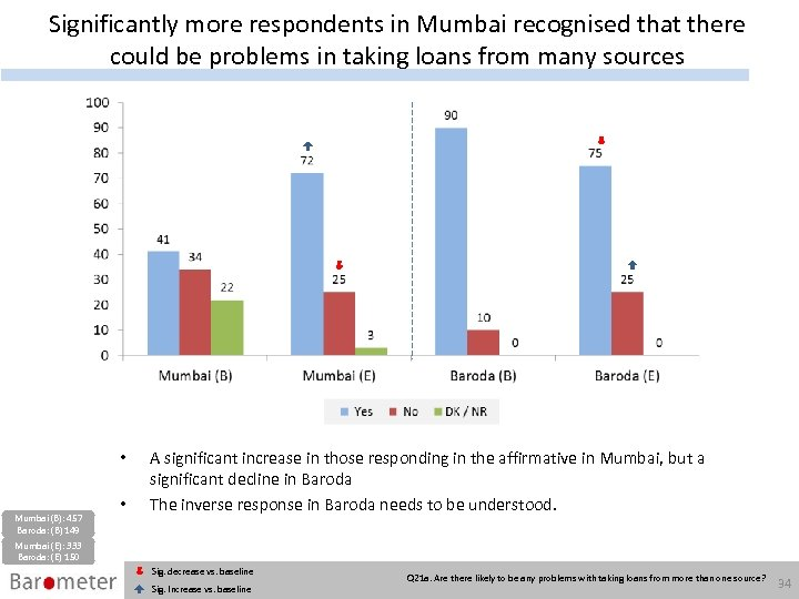 Significantly more respondents in Mumbai recognised that there could be problems in taking loans