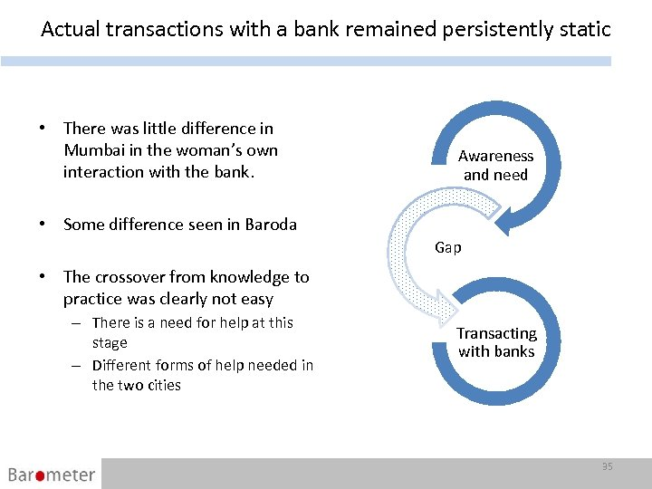 Actual transactions with a bank remained persistently static • There was little difference in