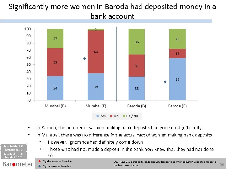 Significantly more women in Baroda had deposited money in a bank account • •