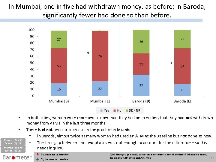 In Mumbai, one in five had withdrawn money, as before; in Baroda, significantly fewer