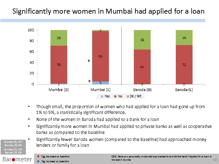 Significantly more women in Mumbai had applied for a loan • • • Mumbai