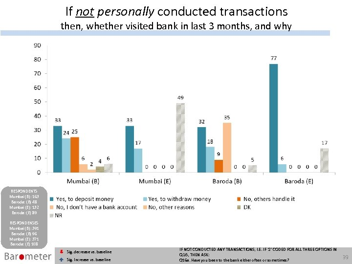 If not personally conducted transactions then, whether visited bank in last 3 months, and