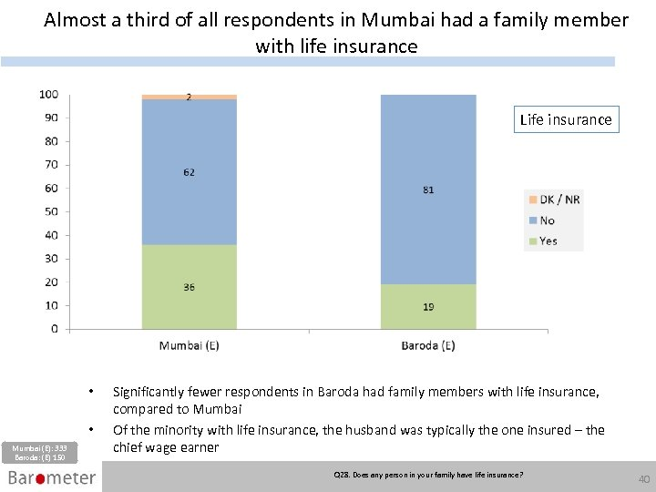 Almost a third of all respondents in Mumbai had a family member with life