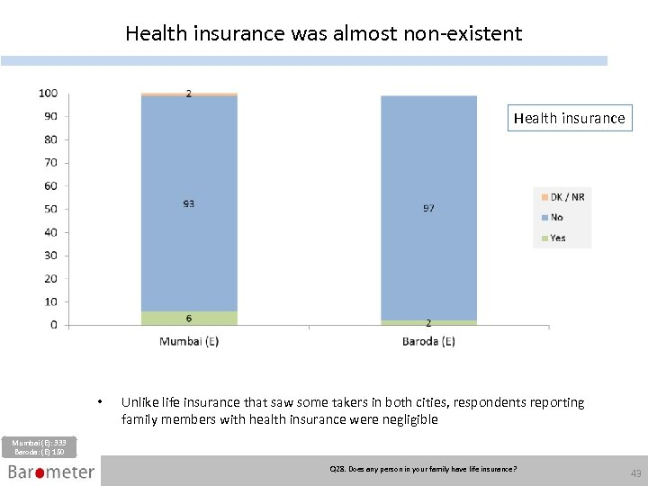 Health insurance was almost non-existent Health insurance • Unlike life insurance that saw some