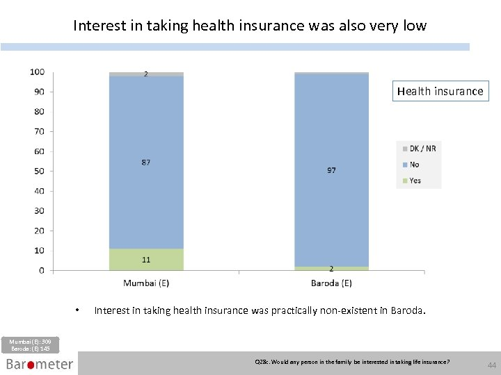 Interest in taking health insurance was also very low Health insurance • Interest in
