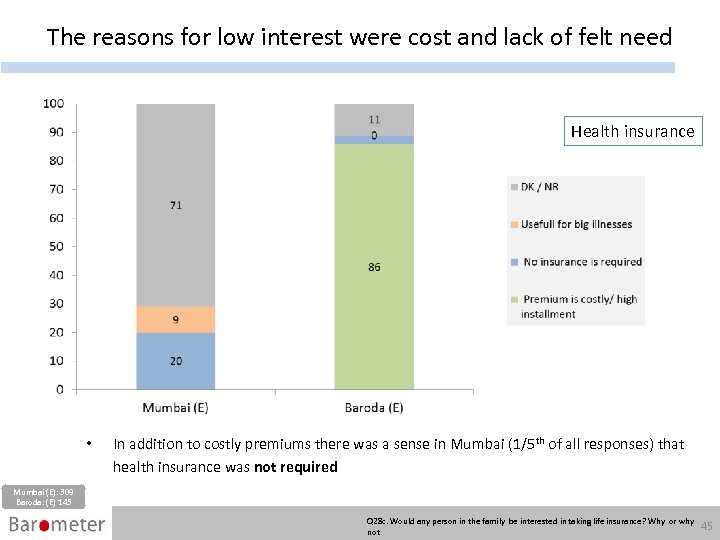 The reasons for low interest were cost and lack of felt need Health insurance