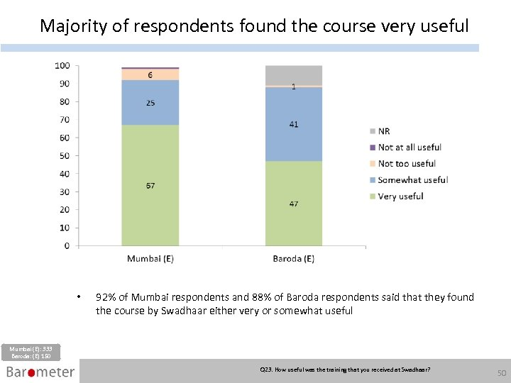 Majority of respondents found the course very useful • 92% of Mumbai respondents and