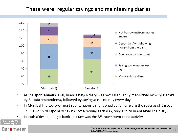 These were: regular savings and maintaining diaries • • • At the spontaneous level,