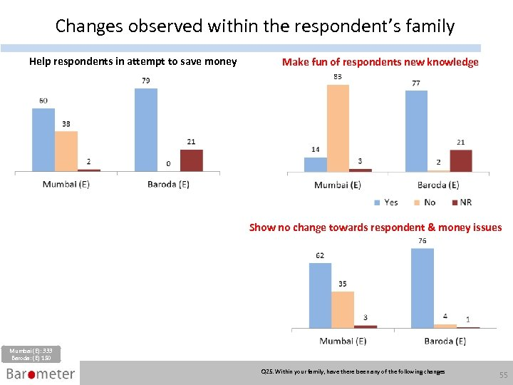Changes observed within the respondent's family Help respondents in attempt to save money Make