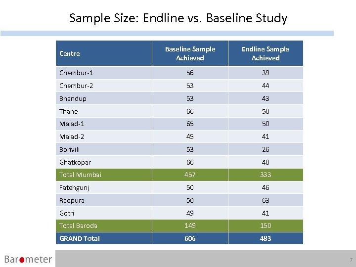 Sample Size: Endline vs. Baseline Study Baseline Sample Achieved Endline Sample Achieved Chembur-1 56