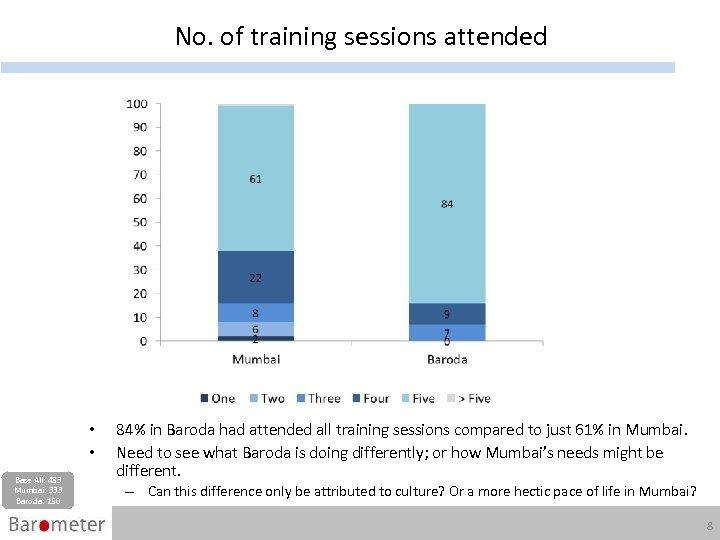 No. of training sessions attended • • Base All: 483 Mumbai: 333 Baroda: 150
