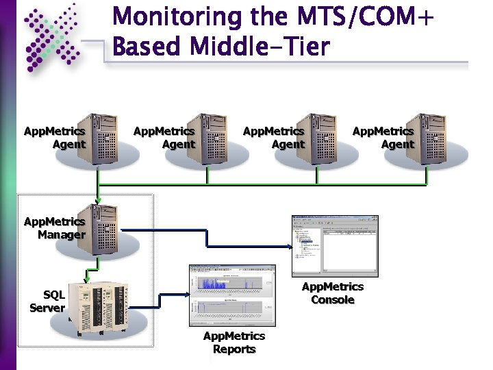 Monitoring the MTS/COM+ Based Middle-Tier App. Metrics Agent App. Metrics Manager App. Metrics Console