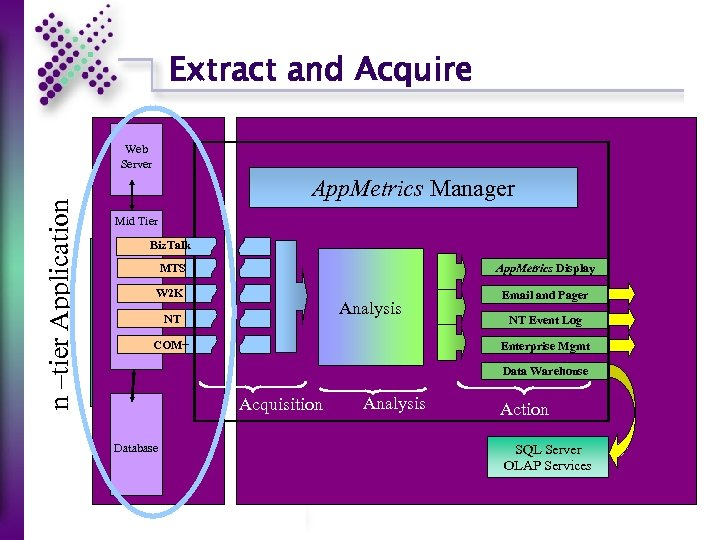Extract and Acquire n –tier Application Web Server App. Metrics Manager Mid Tier Biz.
