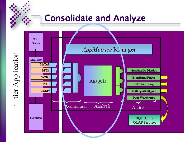 Consolidate and Analyze n –tier Application Web Server App. Metrics Manager Mid Tier Biz.