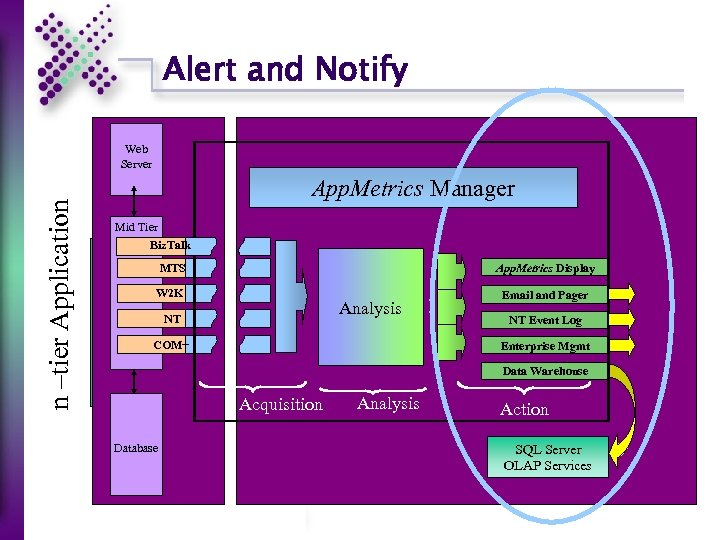 Alert and Notify n –tier Application Web Server App. Metrics Manager Mid Tier Biz.