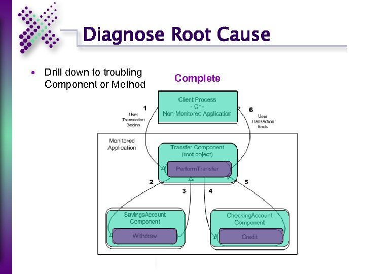 Diagnose Root Cause Drill down to troubling Component or Method Complete Start