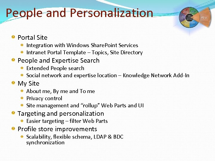 People and Personalization Portal Site Integration with Windows Share. Point Services Intranet Portal Template