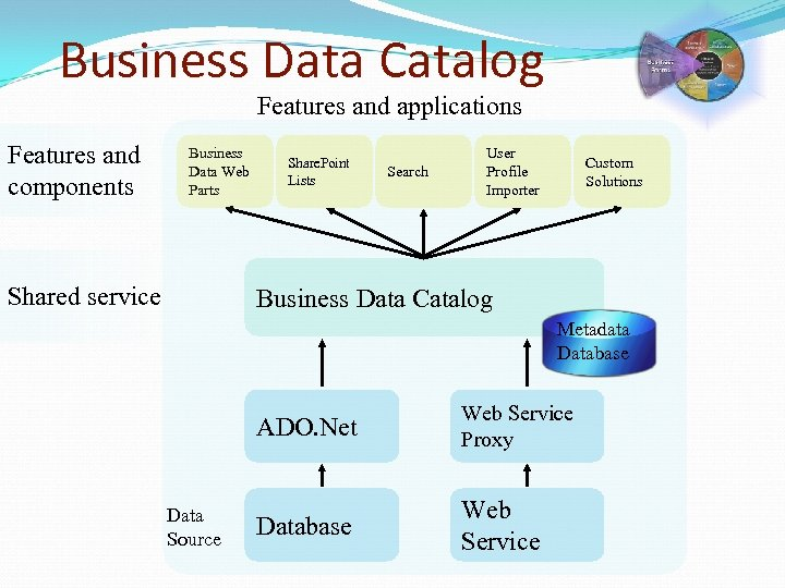 Business Data Catalog Features and applications Features and components Business Data Web Parts Shared