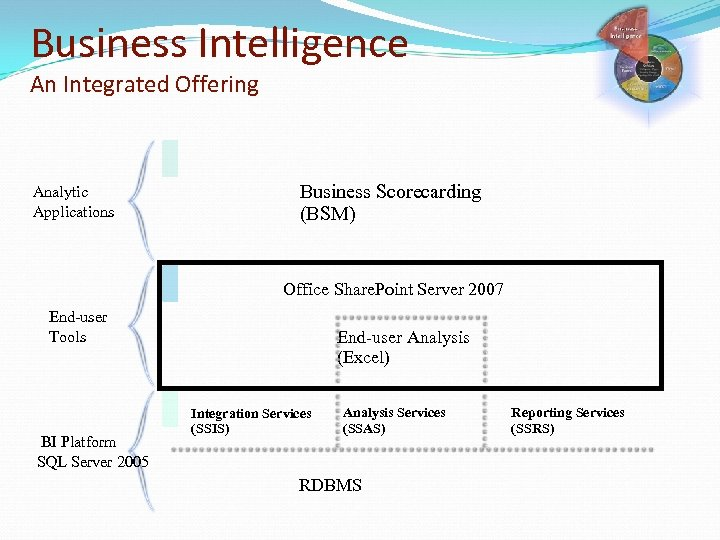 Business Intelligence An Integrated Offering Analytic Applications Business Scorecarding (BSM) Office Share. Point Server