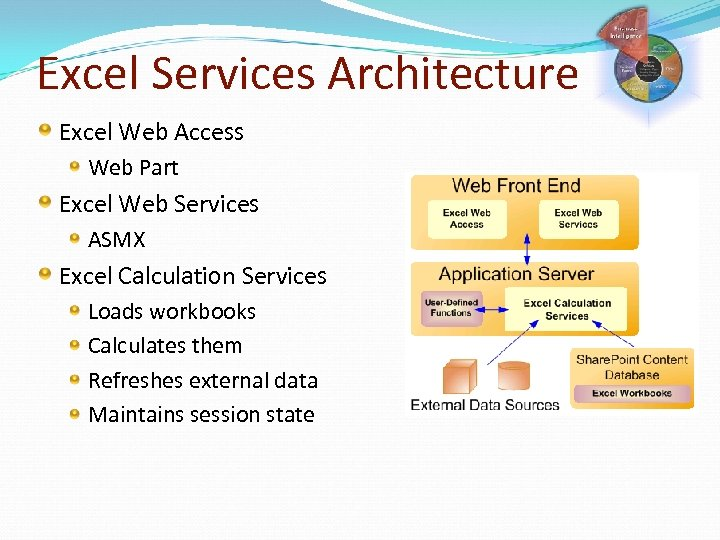 Excel Services Architecture Excel Web Access Web Part Excel Web Services ASMX Excel Calculation