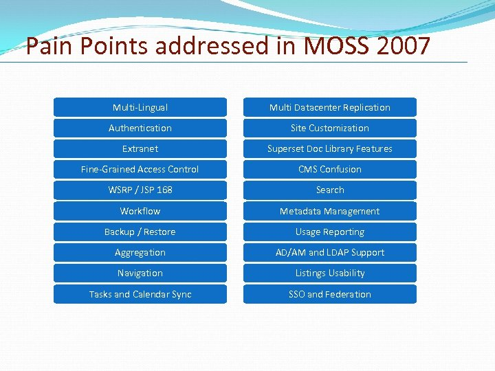 Pain Points addressed in MOSS 2007 Multi-Lingual Multi Datacenter Replication Authentication Site Customization Extranet