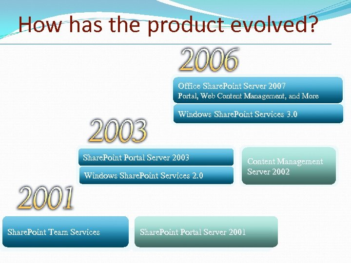 How has the product evolved? Office Share. Point Server 2007 Portal, Web Content Management,