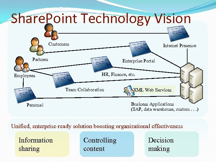 Share. Point Technology Vision Customers Internet Presence Partners Employees Enterprise Portal HR, Finance, etc.