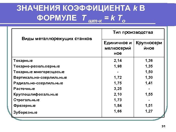 ЗНАЧЕНИЯ КОЭФФИЦИЕНТА k В ФОРМУЛЕ T шт-к = k Tо Тип производства Виды металлорежущих