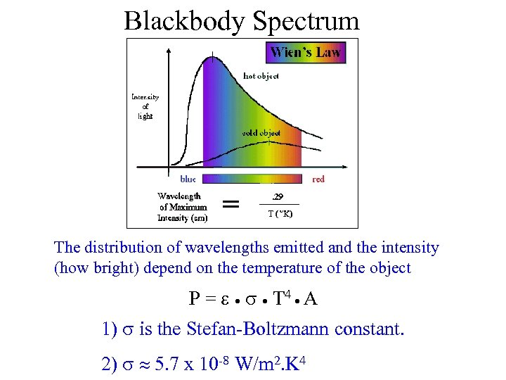 Blackbody Spectrum The distribution of wavelengths emitted and the intensity (how bright) depend on