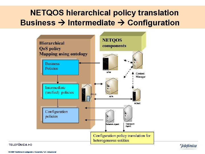 NETQOS hierarchical policy translation Business Intermediate Configuration TELEFÓNICA I+D © 2008 Telefónica Investigación y