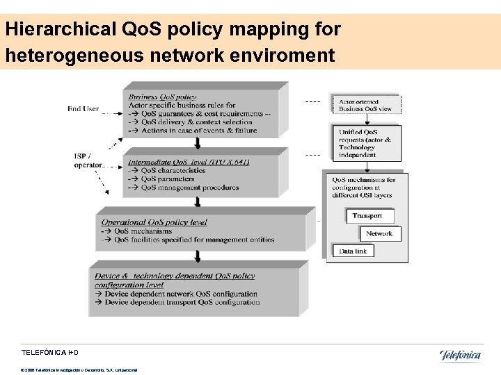 Hierarchical Qo. S policy mapping for heterogeneous network enviroment TELEFÓNICA I+D © 2008 Telefónica