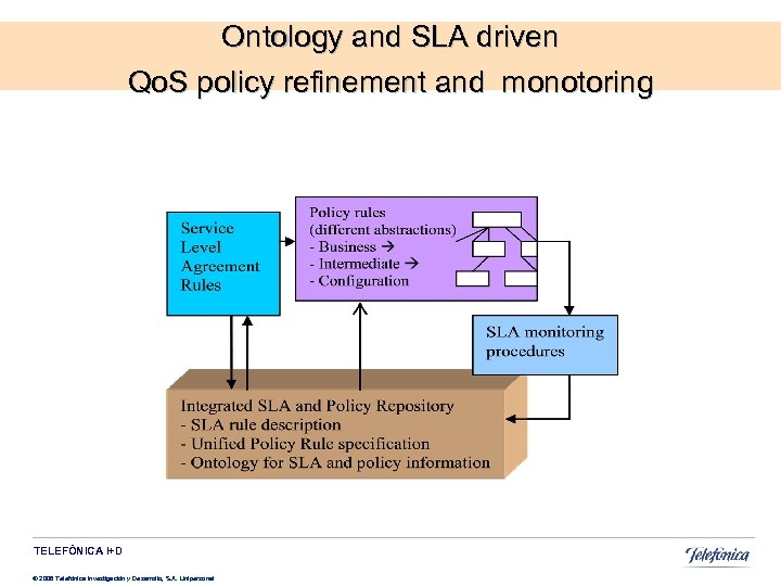 Ontology and SLA driven Qo. S policy refinement and monotoring TELEFÓNICA I+D © 2008