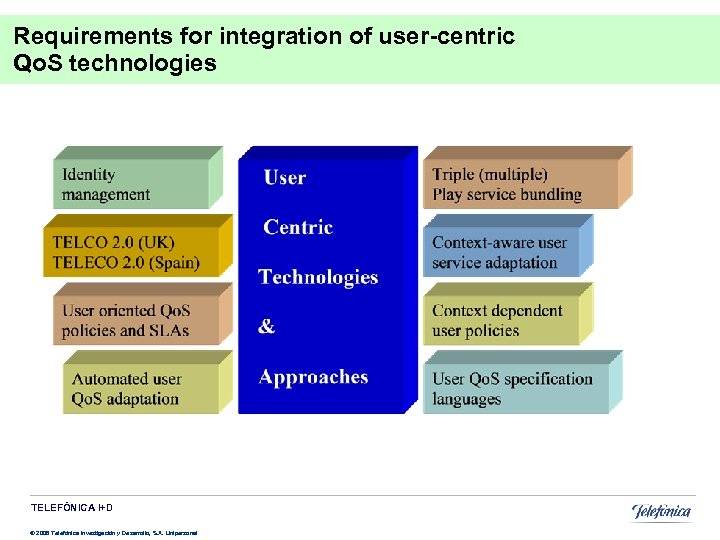 Requirements for integration of user-centric Qo. S technologies TELEFÓNICA I+D © 2008 Telefónica Investigación