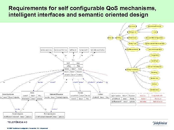 Requirements for self configurable Qo. S mechanisms, intelligent interfaces and semantic oriented design TELEFÓNICA