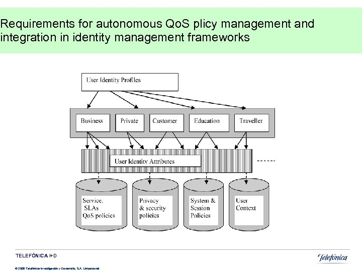 Requirements for autonomous Qo. S plicy management and integration in identity management frameworks TELEFÓNICA