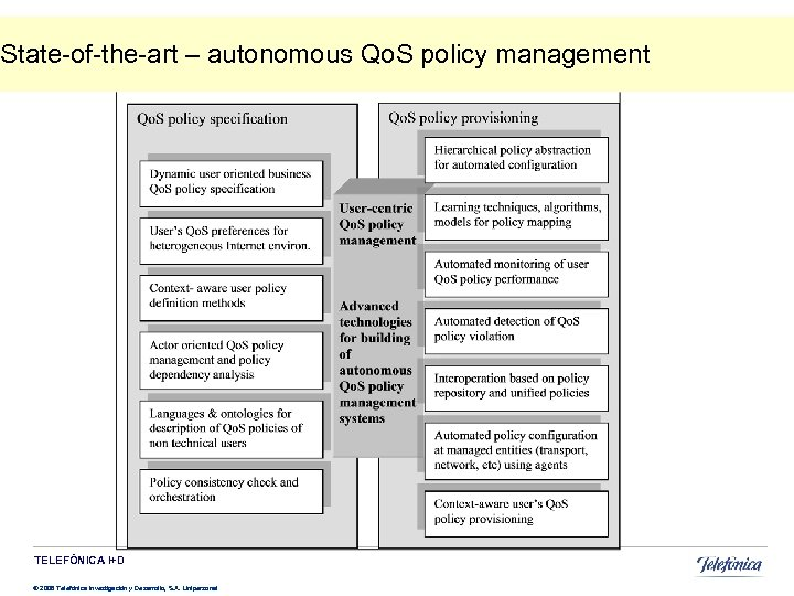State-of-the-art – autonomous Qo. S policy management TELEFÓNICA I+D © 2008 Telefónica Investigación y