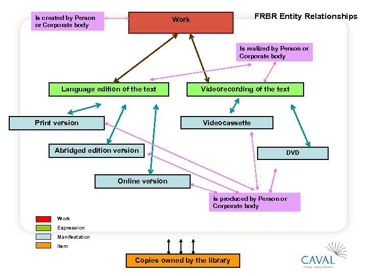 Is created by Person or Corporate body FRBR Entity Relationships Work Is realized by
