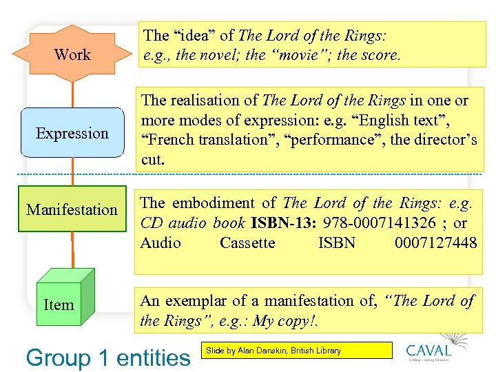 """Work Expression Manifestation Item The """"idea"""" of The Lord of the Rings: e. g."""