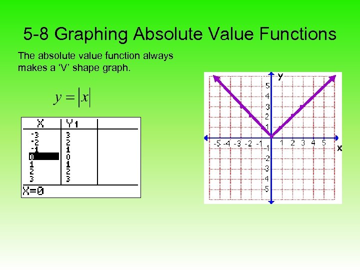 5 -8 Graphing Absolute Value Functions The absolute value function always makes a 'V'