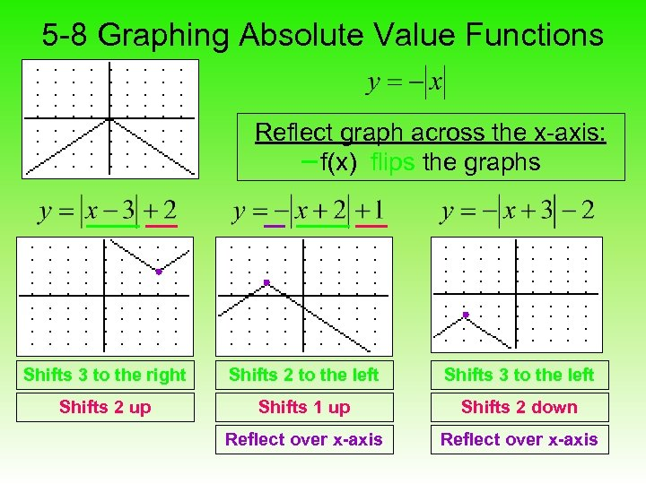5 -8 Graphing Absolute Value Functions Reflect graph across the x-axis: f(x) flips the