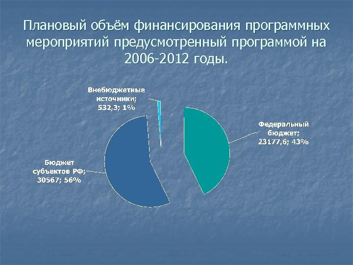 Плановый объём финансирования программных мероприятий предусмотренный программой на 2006 -2012 годы.