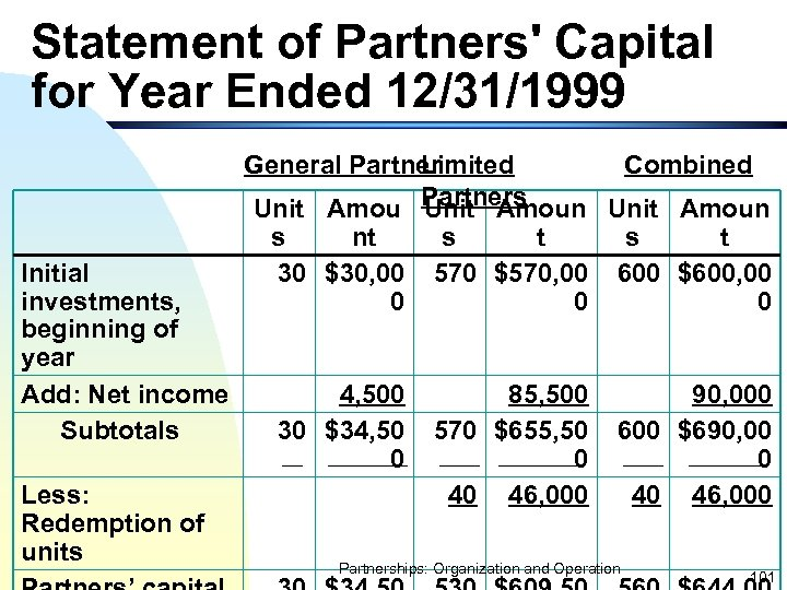 Statement of Partners' Capital for Year Ended 12/31/1999 Initial investments, beginning of year Add: