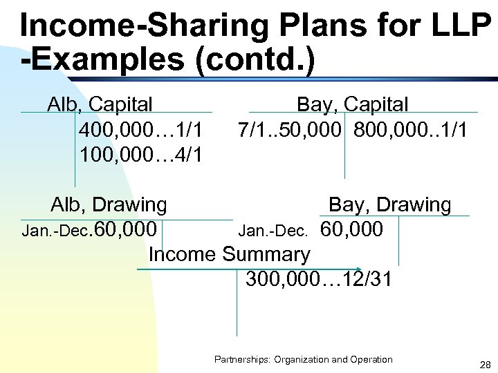 Income-Sharing Plans for LLP -Examples (contd. ) Alb, Capital 400, 000… 1/1 100, 000…