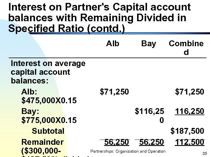 Interest on Partner's Capital account balances with Remaining Divided in Specified Ratio (contd. )
