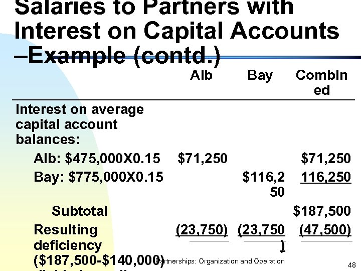 Salaries to Partners with Interest on Capital Accounts –Example (contd. ) Alb Interest on
